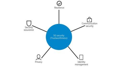 5G: na prvním místě je bezpečnost