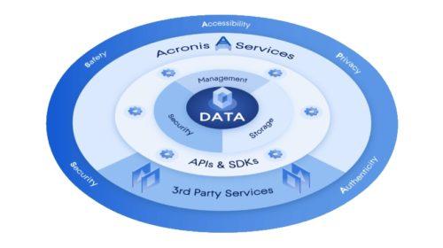 Tradiční ochrana dat a zálohování jsou zastaralé