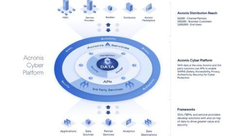 Acronis Cyber Platform: Volný přístup třetích stran