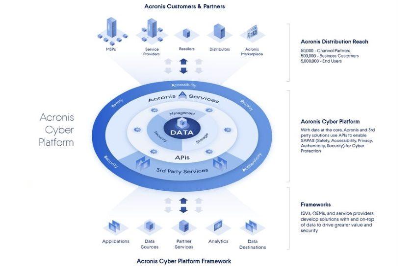 Acronis Cyber Platform #AVERIANEWS