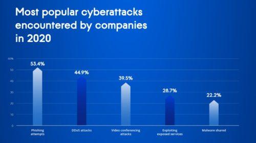 Acronis Cyberthreats Report: 2021 bude rokem vydírání