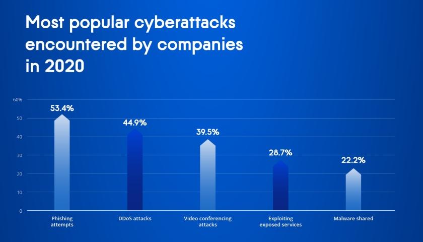 Acronis Cyberthreats Report