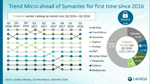 Trend Micro překonalo Symantec