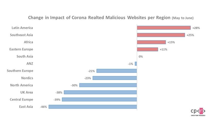 Coronavirus Related Websites