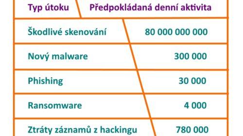 Denni cyber kriminalni aktivity