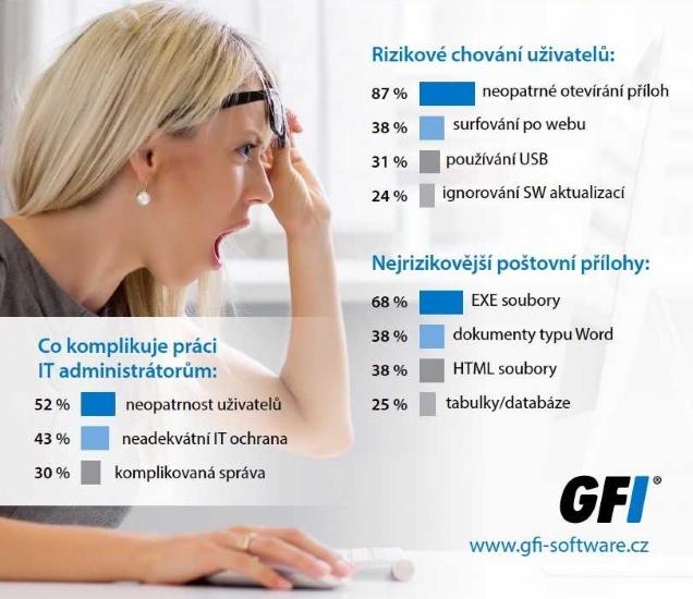 GFI firemní bezpečnost