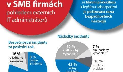 GFI Průzkum: 47 % IT pracovníků zažilo za poslední rok výpadek fungování firemního IT