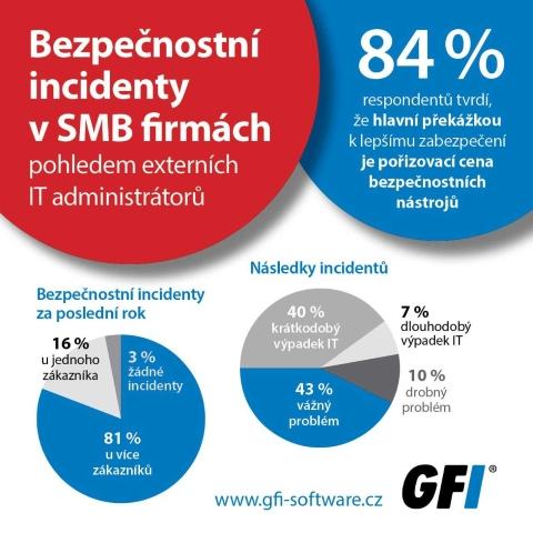 GFI průzkum