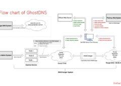 GhostDNS System