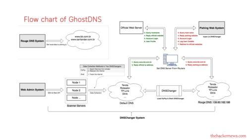 Malware GhostDNS již infikoval 100k+ zařízení a cílí na 70 různých typů směrovačů
