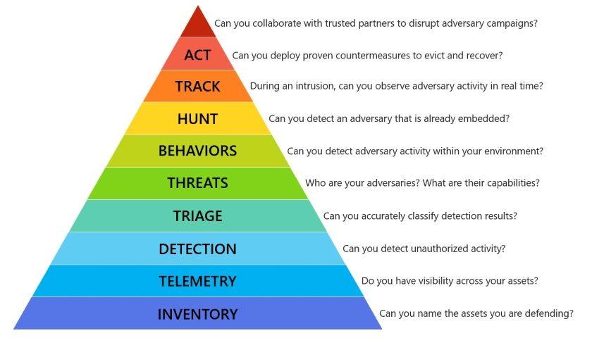Hierarchia potrieb v kyberbezpečnosti