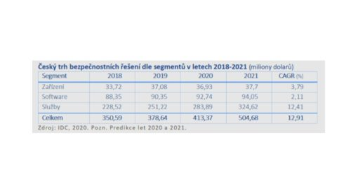 Růst trhu bezpečnostních řešení v ČR nic nezastaví