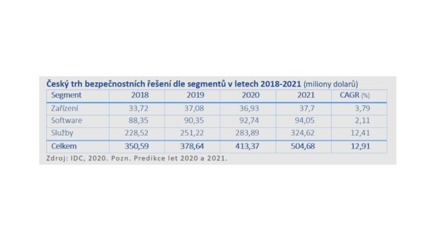 IDC Růst českého trhu bezpečnostních řešení