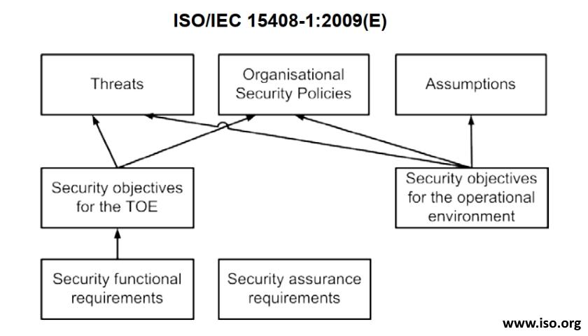 ISO-IEC 15408