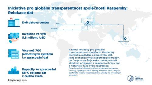 Kaspersky dokončil stěhování klíčového oddělení zpracování a ukládání dat do Švýcarska