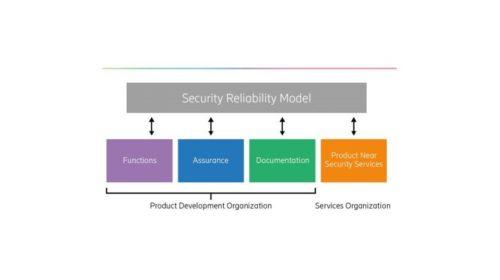 Model SRM zajišťuje ochranu soukromí ve všech fázích vývoje produktu