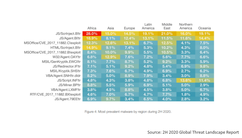 Most prevalent malware by region during 2H 2020