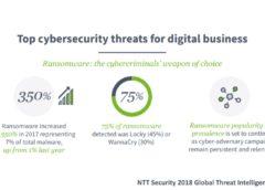 NTT Security report