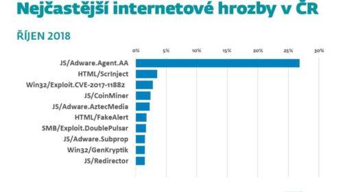 JS/Adware.Agent.AA stál v říjnu za každou čtvrtou internetovou hrozbou