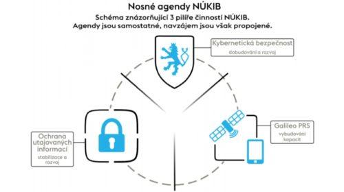 NÚKIB zveřejnil svou koncepci rozvoje