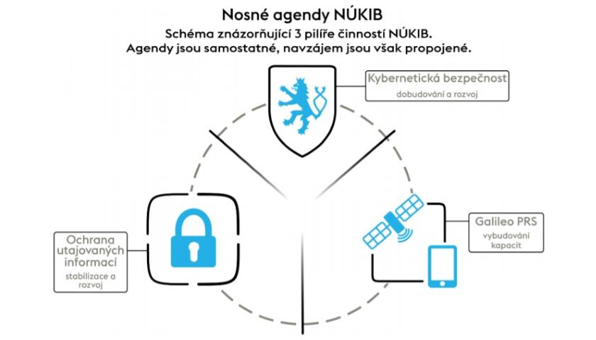Nosné agendy NÚKIB