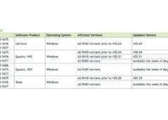 Nvidia Chyby zabezpečení v GPU ovladači