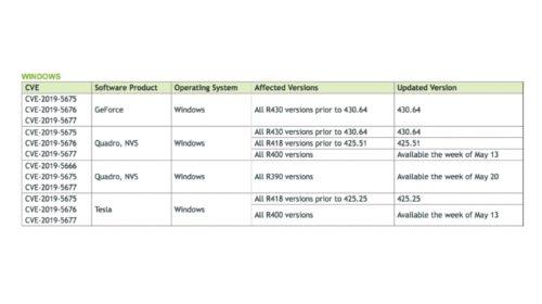 Nvidia: Chyby zabezpečení v GPU ovladači