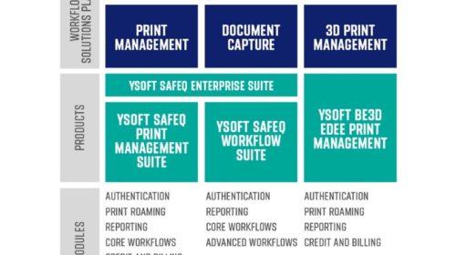 66 % firem spatřuje v tisku bezpečnostní riziko