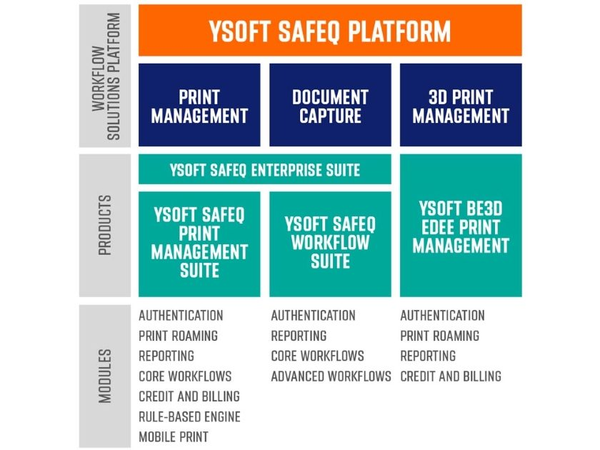 Platforma YSoft SafeQ