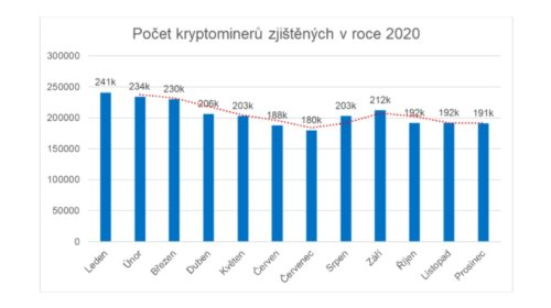 Za poklesem DDoS útoků stojí patrně větší zájem o těžbu kryptoměn