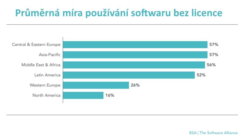 Průměrná míra používání softwaru bez licence