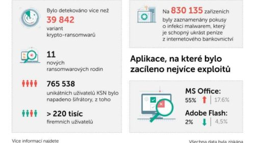 2018: Ransomware a backdoory