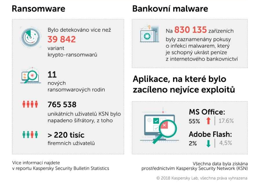 Ransomware a backdoory