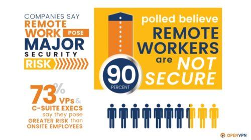 Průzkum: Práce na dálku ohrožuje 1 ze 3 organizací