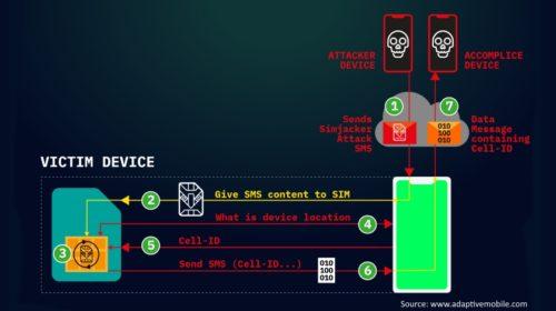 Simjacker: Nová generace špionáže přes mobil
