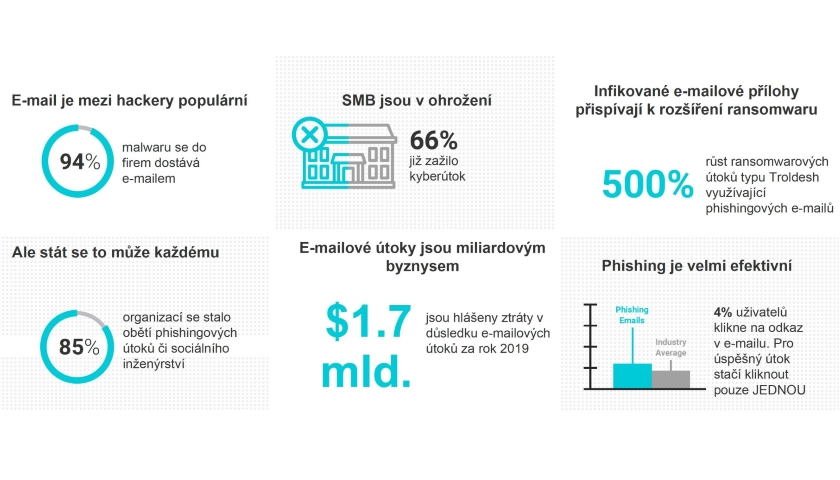 SolarWinds MSP phishing