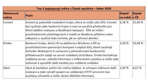 Česká republika čelí většímu množství kyberútoků