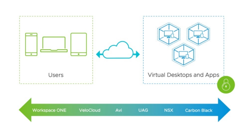 VMware Workspace Security VDI