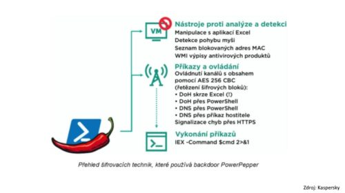 Nový malware PowerPepper umožňuje krást citlivá firemní data