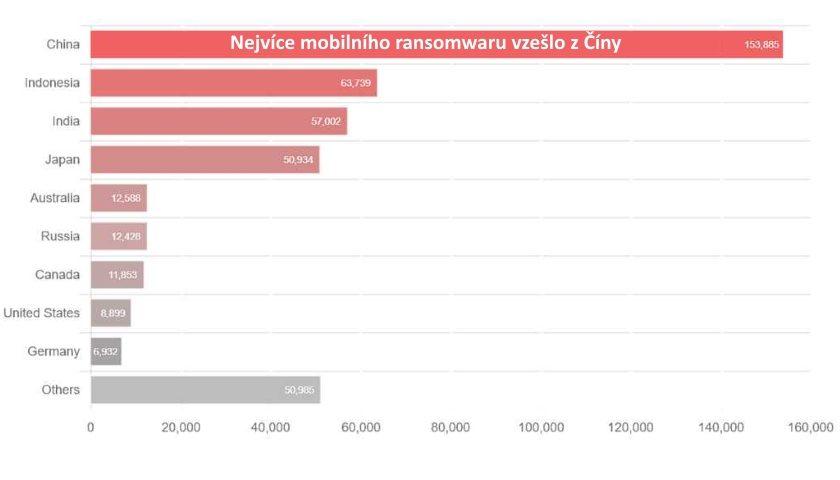 nejvíce mobilního ransomwaru vzešlo z Číny