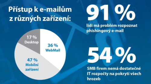 Phishingové e-maily nedokáže rozpoznat 91 % běžných uživatelů