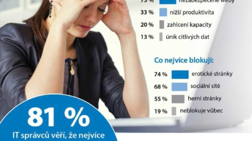 Nezabezpečené webové stránky trápí 73 % IT administrátorů