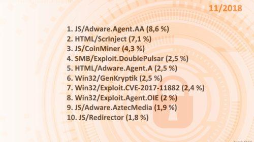 JS/Adware.Agent.AA i v listopadu na špici hrozeb