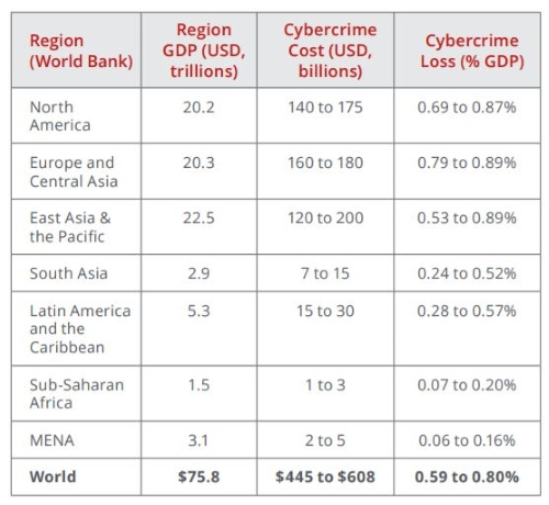 world cost of cybercrime